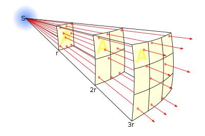 400px-Inverse_square_law.svg
