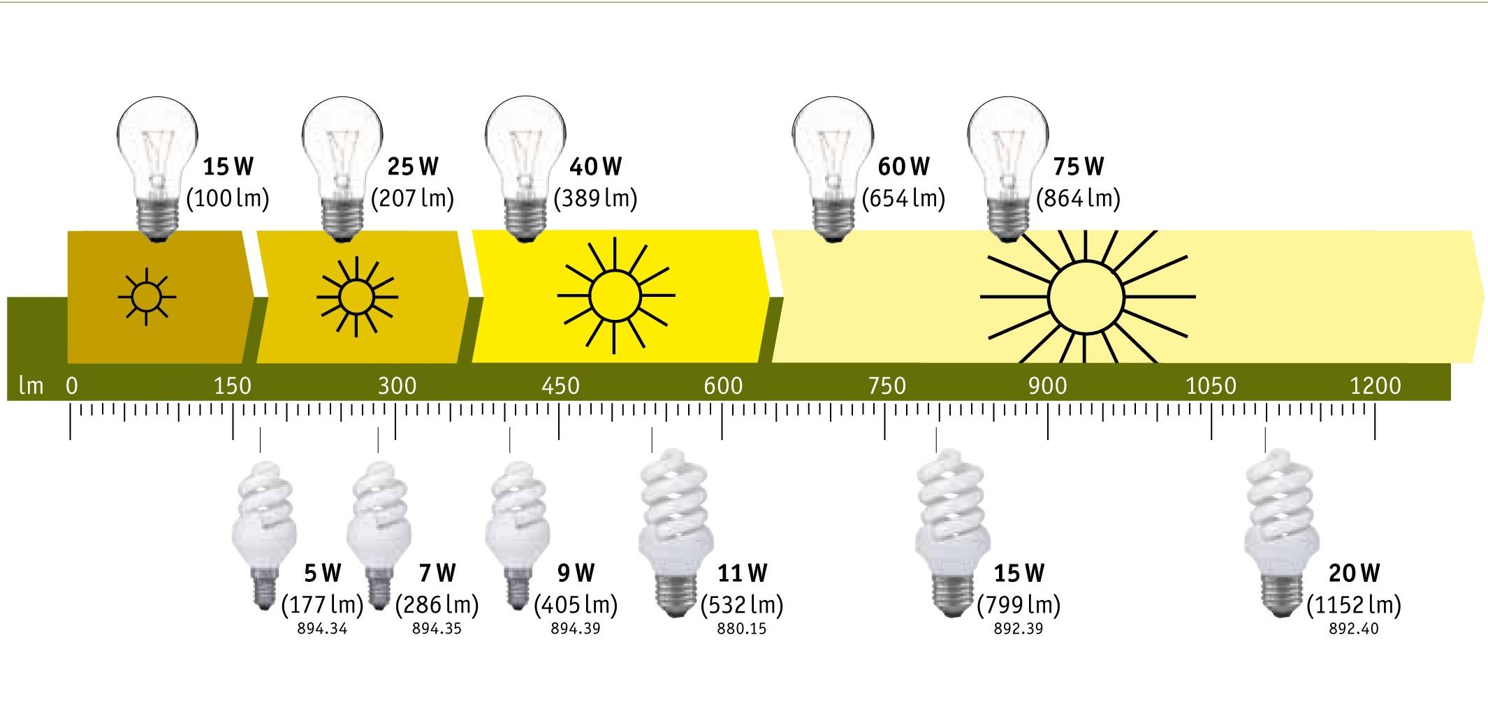 paulmann_energy lamps